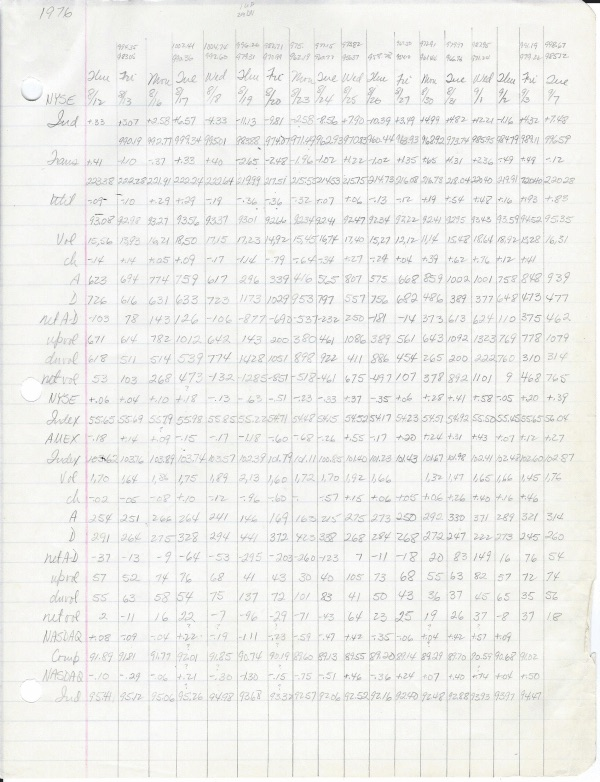 paper ledger with stock market data from 1976