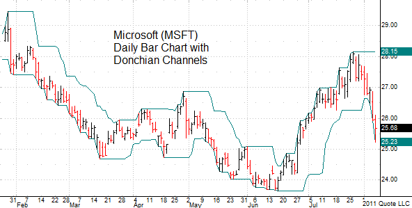 MSFT bar chart with Donchian Channels