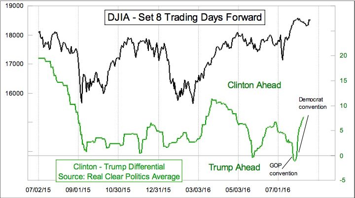 Clinton Trump DJIA Set 8 days forward